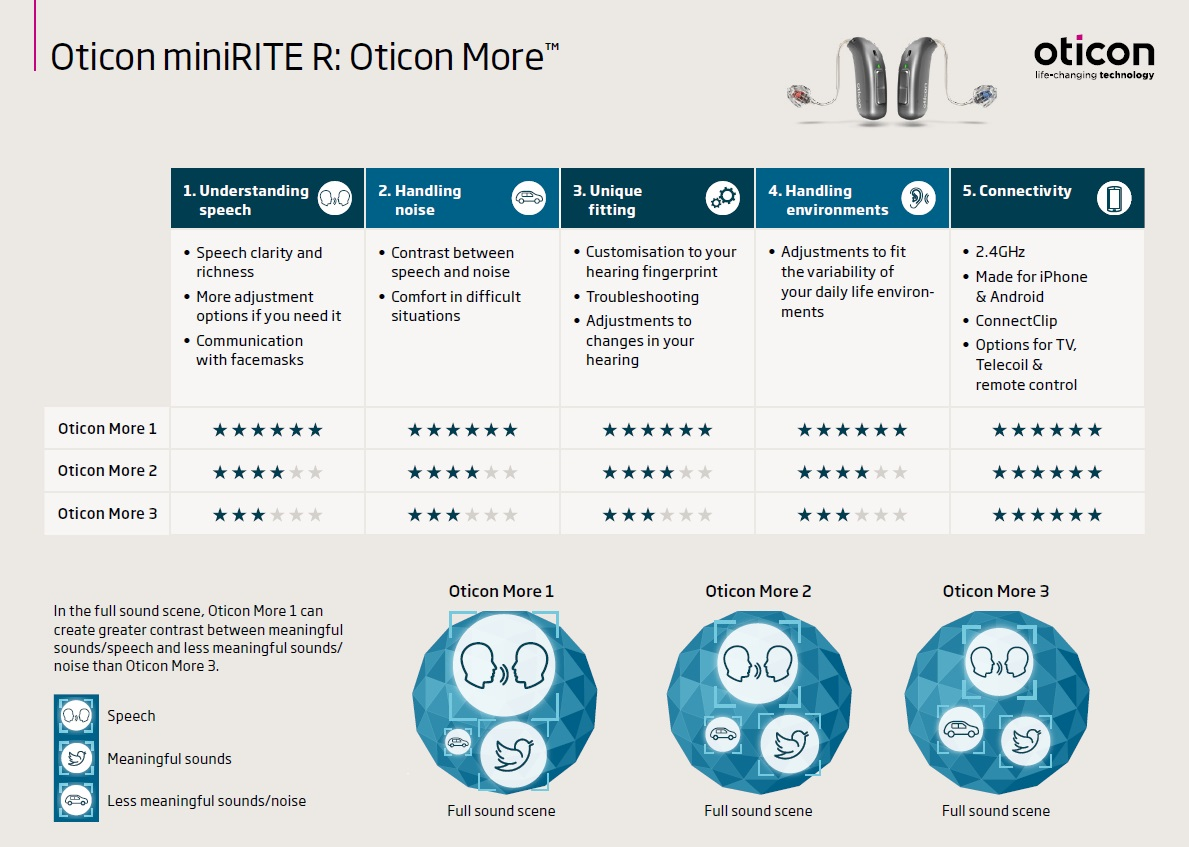 Oticon More, oticon hearing aids, hearing aid technology, rechargeable hearing aids, bluetooth hearing aids, smart technology, oticon RITE, oticon ITC, Polaris, oticon Polaris, brain hearing, Oticon. jpg